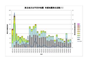 東北地方太平洋沖地震 有感地震発生回数