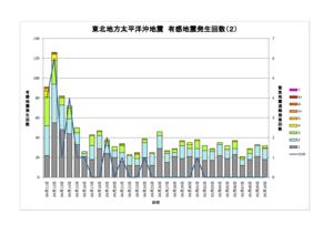 東北地方太平洋沖地震 緊急地震速報の正確性