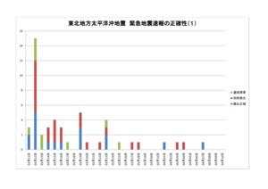 東北地方太平洋沖地震 緊急地震速報の正確性(1)